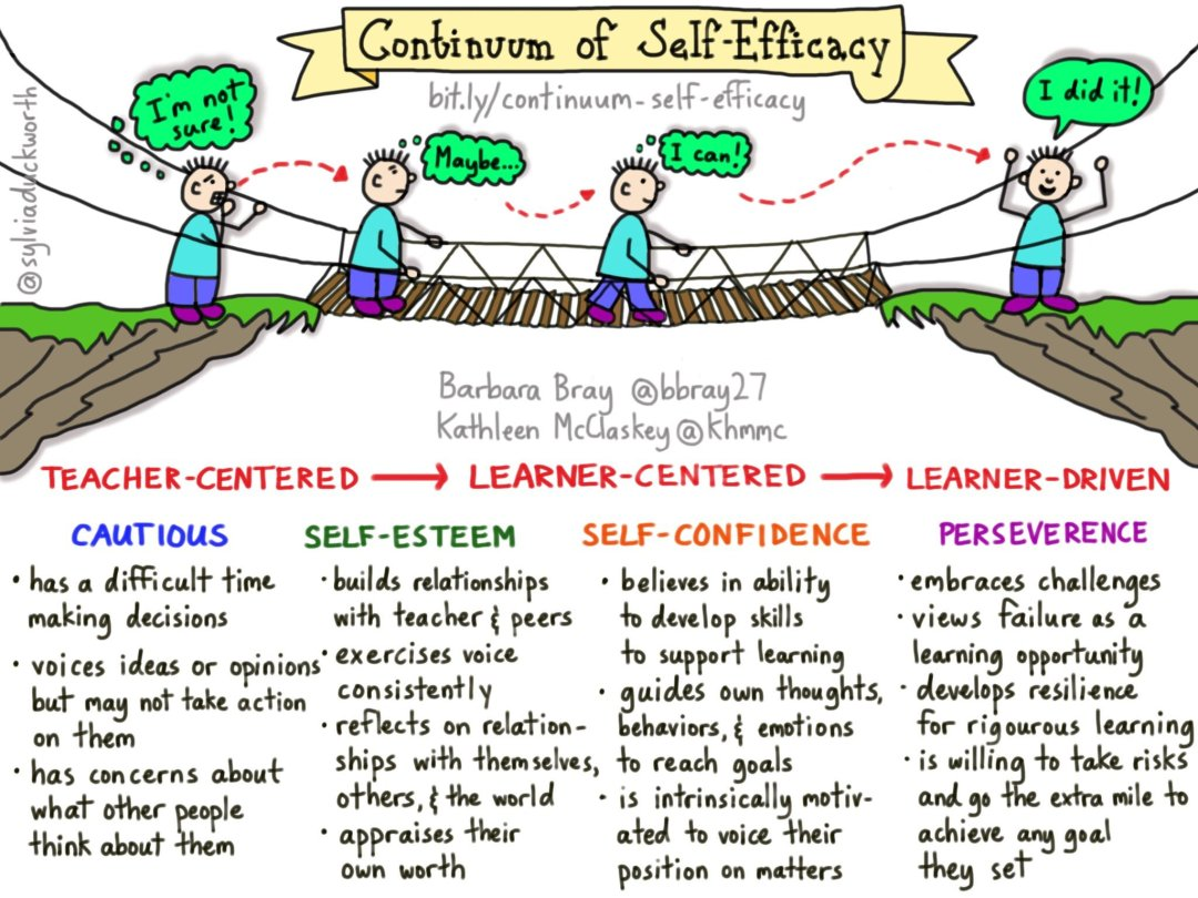 continuum_of_self-efficacy